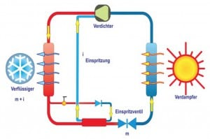 Technische Funktionsweise einer Wärmepumpe